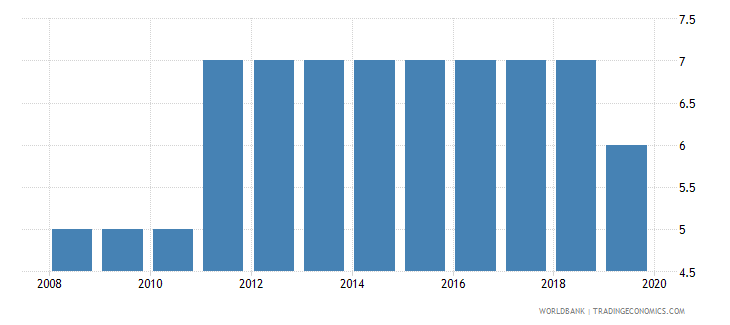 belarus business extent of disclosure index 0 less disclosure to 10 more disclosure wb data