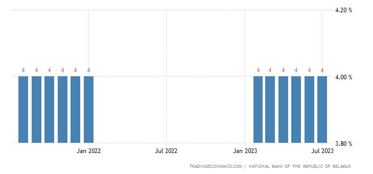 Belarus Cash Reserve Ratio