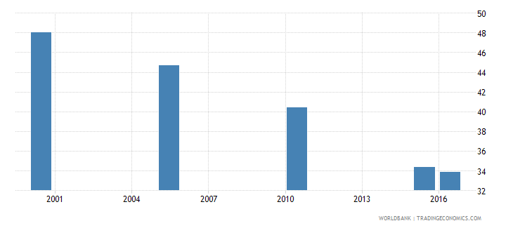 belarus cause of death by injury ages 15 34 female percent relevant age wb data