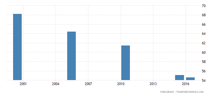 belarus cause of death by injury ages 15 34 male percent relevant age wb data