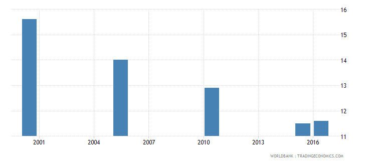 belarus cause of death by injury ages 35 59 female percent relevant age wb data