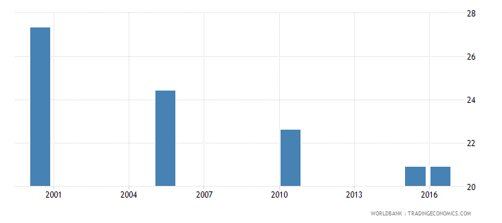 belarus cause of death by injury ages 35 59 male percent relevant age wb data