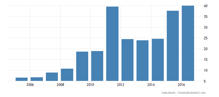 belarus central government debt total percent of gdp wb data