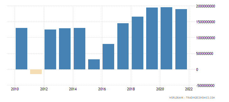 belarus changes in inventories constant lcu wb data