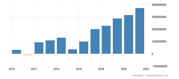 belarus changes in inventories current lcu wb data