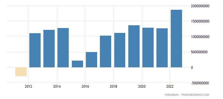 belarus changes in inventories us dollar wb data