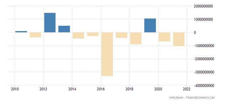 belarus commercial banks and other lending ppg  plus  png nfl us dollar wb data