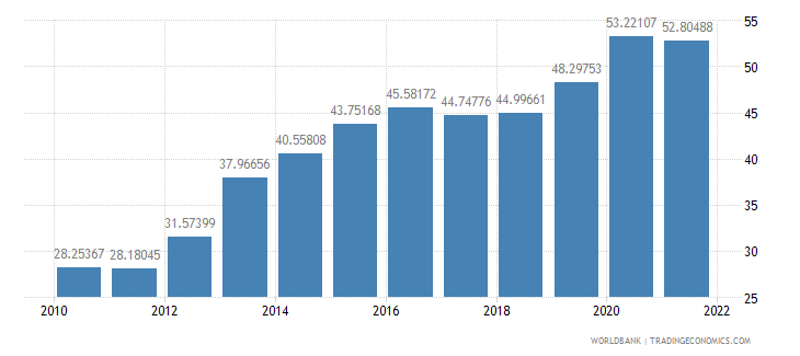 belarus communications computer etc percent of service exports bop wb data