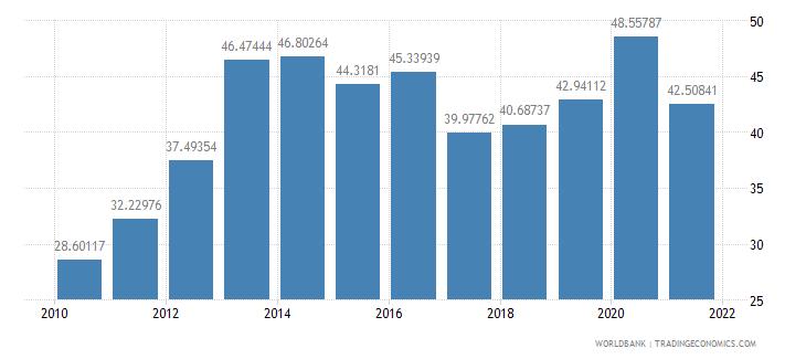 belarus communications computer etc percent of service imports bop wb data