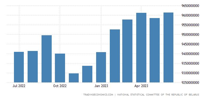 Belarus Consumer Price Index (CPI)