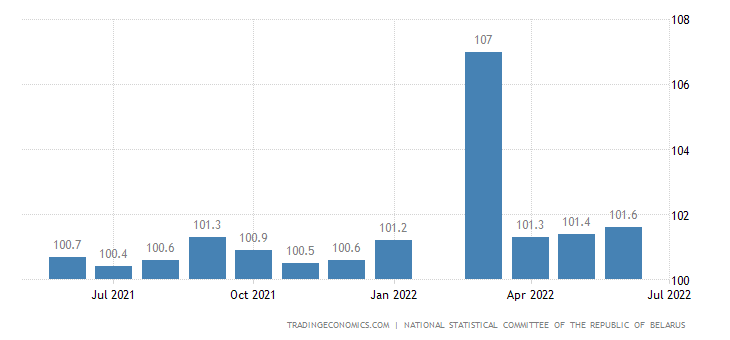 Belarus Core Consumer Prices