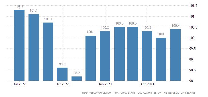 Belarus Core Consumer Prices