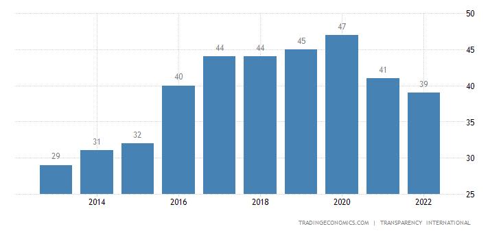 Belarus Corruption Index