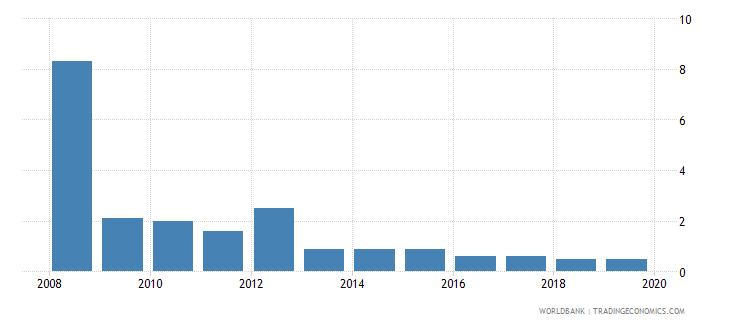 belarus cost of business start up procedures female percent of gni per capita wb data