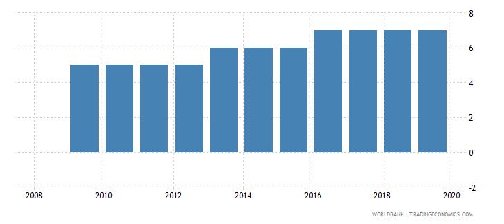 belarus credit depth of information index 0 low to 6 high wb data