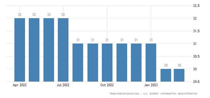 Belarus Crude Oil Production