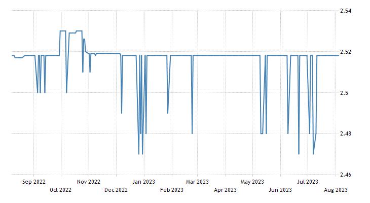 Belarusian Ruble