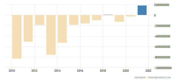 belarus current account balance bop us dollar wb data