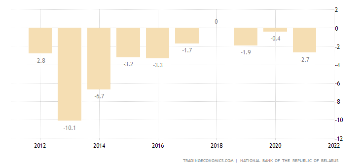 Belarus Current Account to GDP