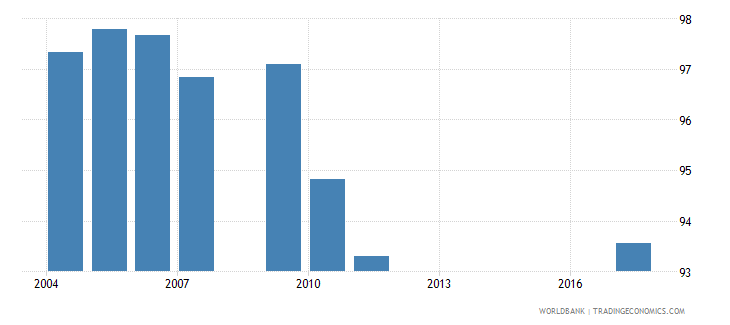 belarus current expenditure as percent of total expenditure in pre primary public institutions percent wb data