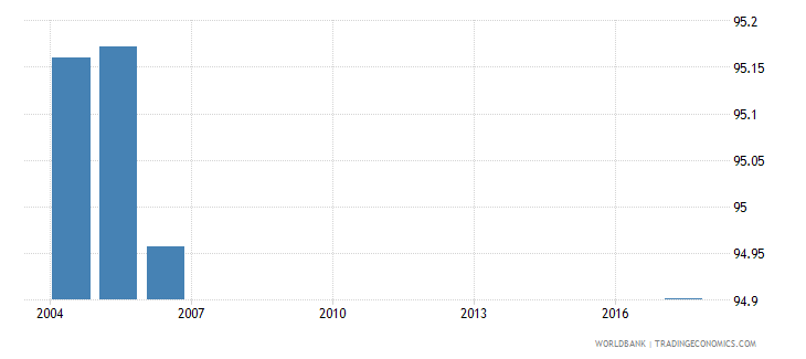 belarus current expenditure as percent of total expenditure in secondary public institutions percent wb data