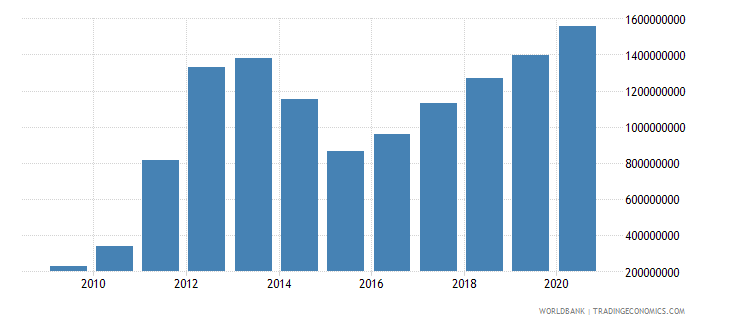 belarus customs and other import duties current lcu wb data
