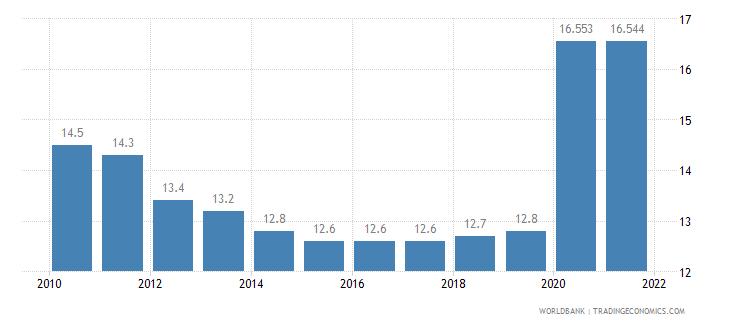 belarus death rate crude per 1 000 people wb data