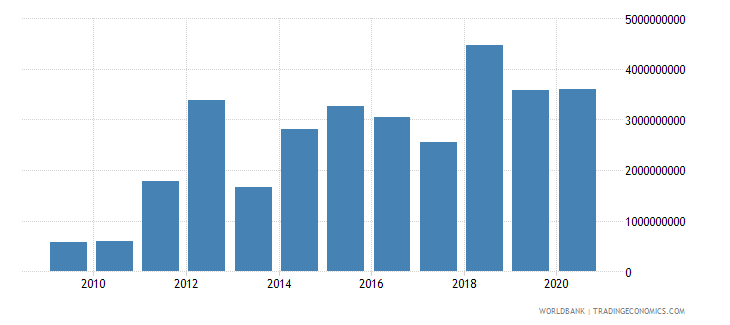 belarus debt service on external debt public and publicly guaranteed ppg tds us dollar wb data