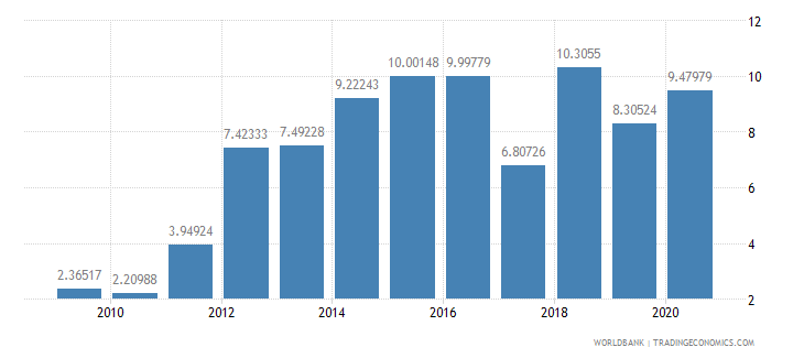 belarus debt service ppg and imf only percent of exports excluding workers remittances wb data