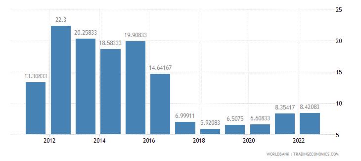 belarus deposit interest rate percent wb data