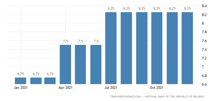 Belarus Deposits Overnight Rate