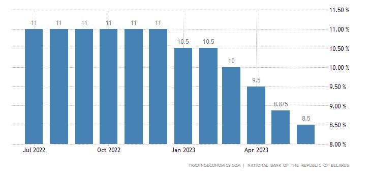 Belarus Overnight Deposit Rate