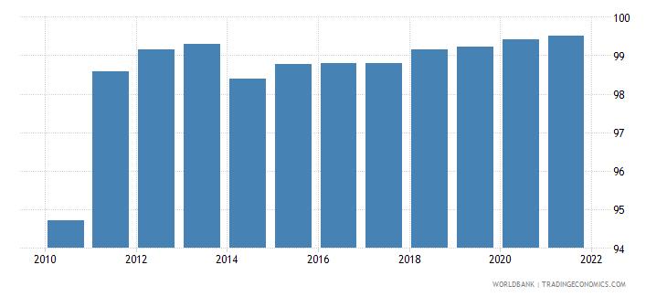 belarus deposit money bank assets to deposit money bank assets and central bank assets percent wb data