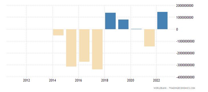 belarus discrepancy in expenditure estimate of gdp constant lcu wb data