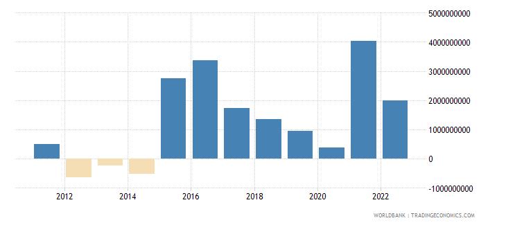 belarus discrepancy in expenditure estimate of gdp current lcu wb data