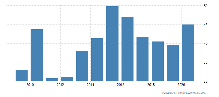 belarus domestic credit provided by banking sector percent of gdp wb data