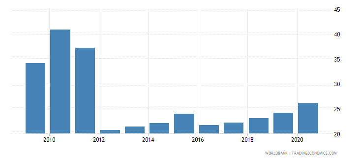 belarus domestic credit to private sector by banks percent of gdp wb data