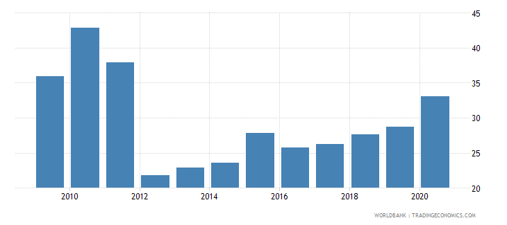 belarus domestic credit to private sector percent of gdp gfd wb data