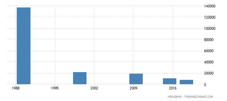 belarus elderly illiterate population 65 years both sexes number wb data