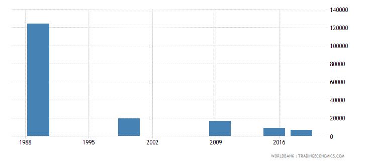 belarus elderly illiterate population 65 years female number wb data