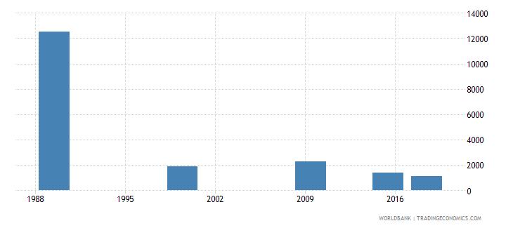 belarus elderly illiterate population 65 years male number wb data