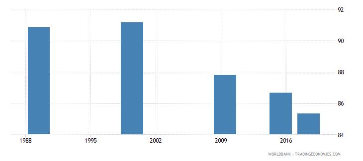 belarus elderly illiterate population 65 years percent female wb data