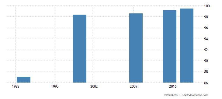 belarus elderly literacy rate population 65 years both sexes percent wb data