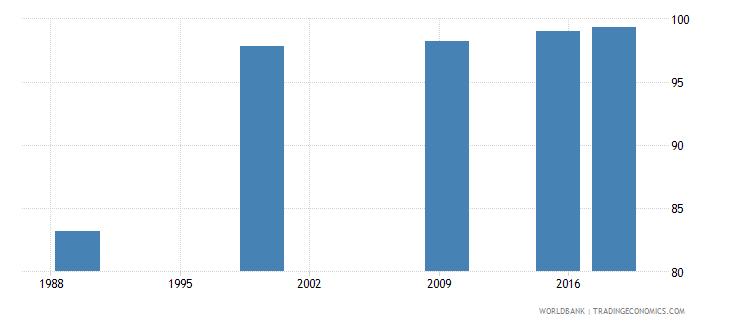 belarus elderly literacy rate population 65 years female percent wb data