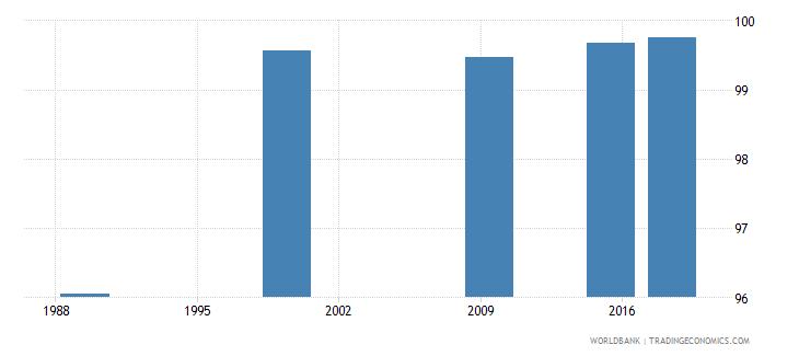 belarus elderly literacy rate population 65 years male percent wb data