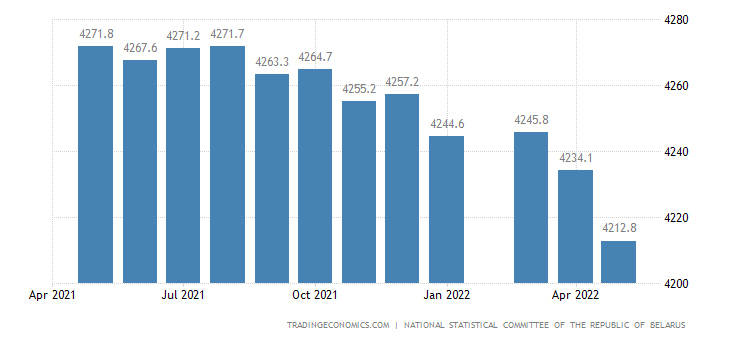 Belarus Employed Persons