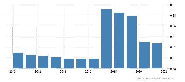 belarus employers total percent of employment wb data