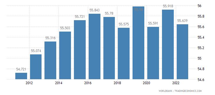 belarus employment to population ratio 15 plus  female percent wb data