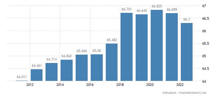 belarus employment to population ratio 15 plus  male percent wb data