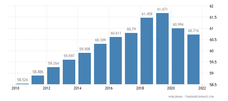 belarus employment to population ratio 15 plus  total percent wb data